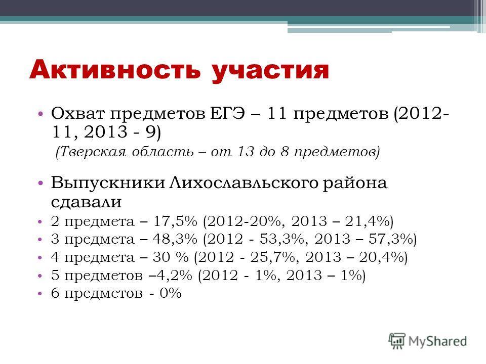 Активность участия Охват предметов ЕГЭ – 11 предметов (2012- 11, 2013 - 9) (Тверская область – от 13 до 8 предметов) Выпускники Лихославльского района сдавали 2 предмета – 17,5% (2012-20%, 2013 – 21,4%) 3 предмета – 48,3% (2012 - 53,3%, 2013 – 57,3%)