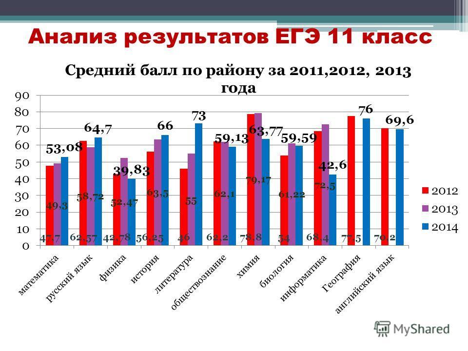Анализ результатов ЕГЭ 11 класс