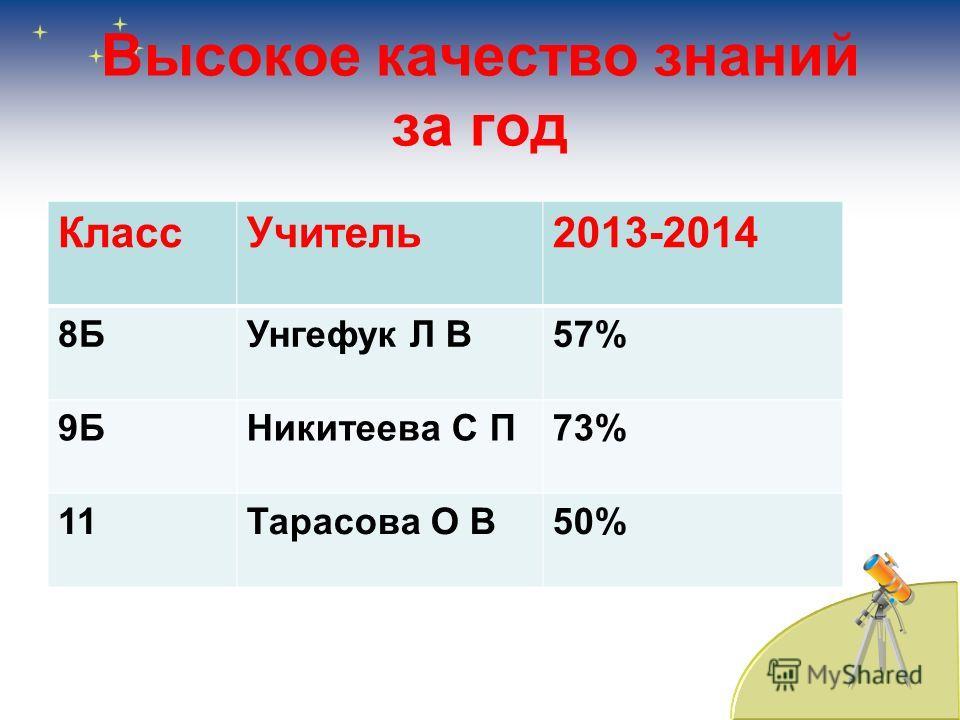 Высокое качество знаний за год Класс Учитель 2013-2014 8БУнгефук Л В57% 9БНикитеева С П73% 11Тарасова О В50%