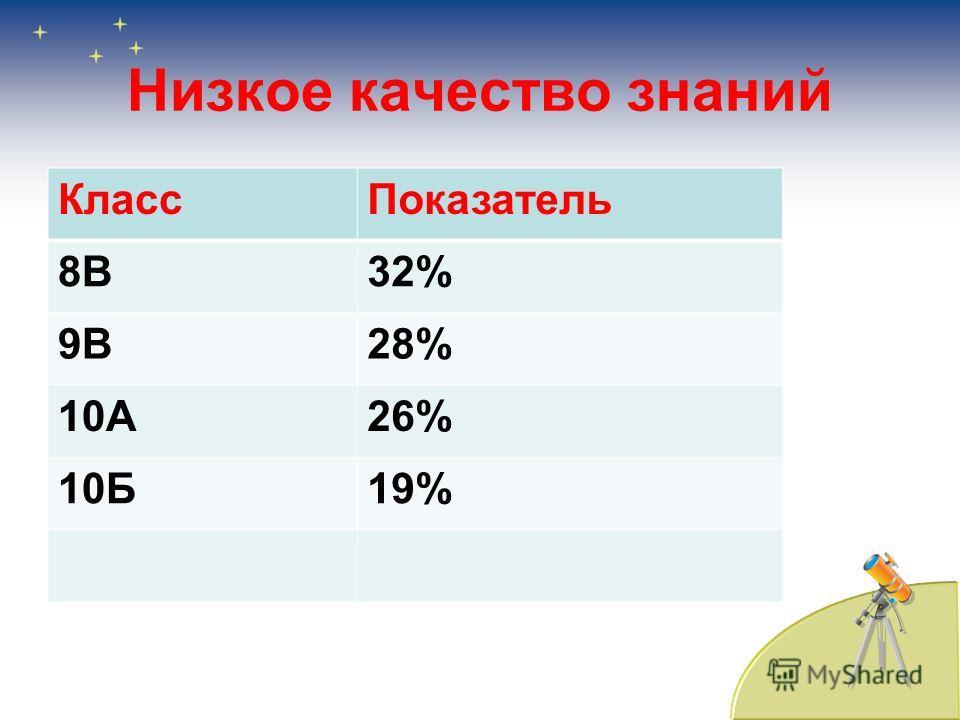Низкое качество знаний Класс Показатель 8В32% 9В28% 10А26% 10Б19%
