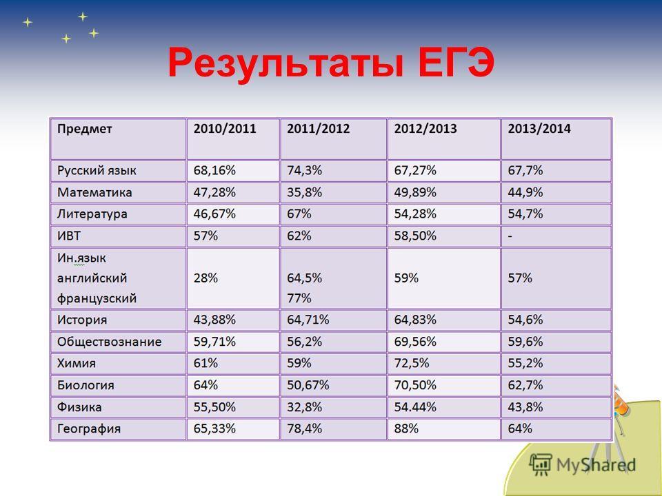Результаты ЕГЭ