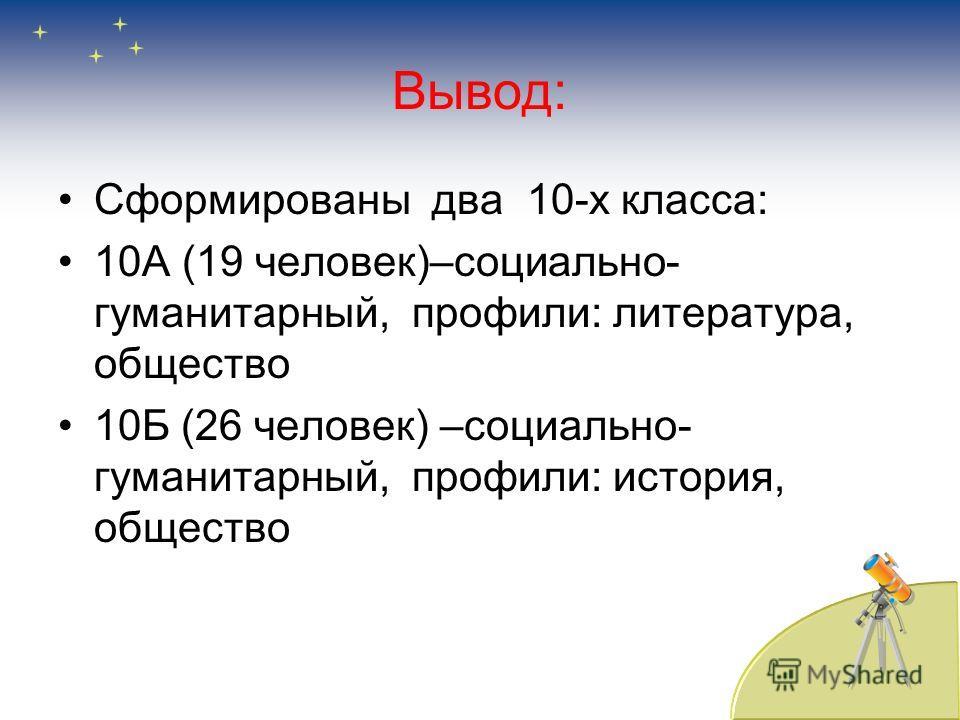 Вывод: Сформированы два 10-х класса: 10А (19 человек)–социально- гуманитарный, профили: литература, общество 10Б (26 человек) –социально- гуманитарный, профили: история, общество