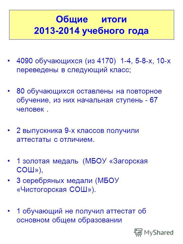 4090 обучающихся (из 4170) 1-4, 5-8-х, 10-х переведены в следующий класс; 80 обучающихся оставлены на повторное обучение, из них начальная ступень - 67 человек. 2 выпускника 9-х классов получили аттестаты с отличием. 1 золотая медаль (МБОУ «Загорская