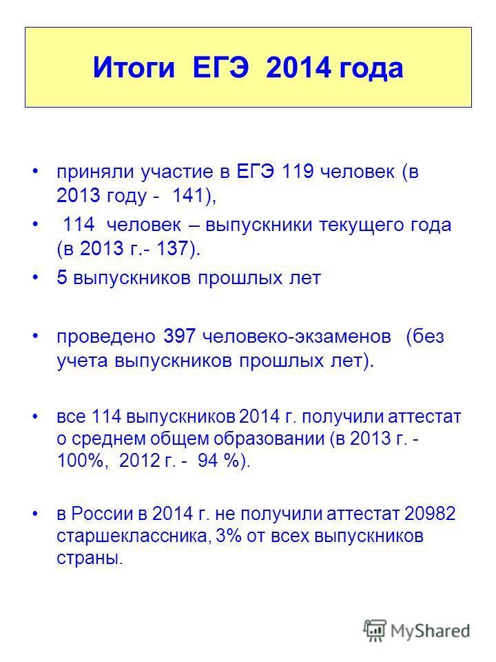 приняли участие в ЕГЭ 119 человек (в 2013 году - 141), 114 человек – выпускники текущего года (в 2013 г.- 137). 5 выпускников прошлых лет проведено 397 человеко-экзаменов (без учета выпускников прошлых лет). все 114 выпускников 2014 г. получили аттес
