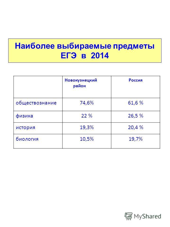 Наиболее выбираемые предметы ЕГЭ в 2014 Новокузнецкий район Россия обществознание 74,6%61,6 % физика 22 %26,5 % история 19,3%20,4 % биология 10,5%19,7%