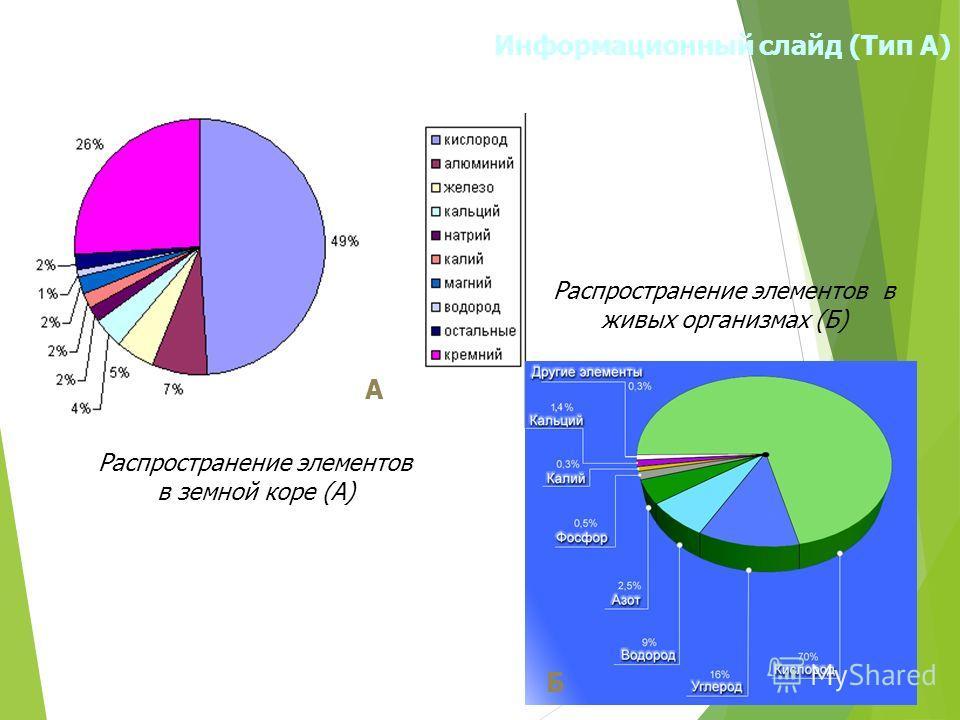 Информационный слайд (Тип А) Распространение элементов в земной коре (А) А Распространение элементов в живых организмах (Б) Б