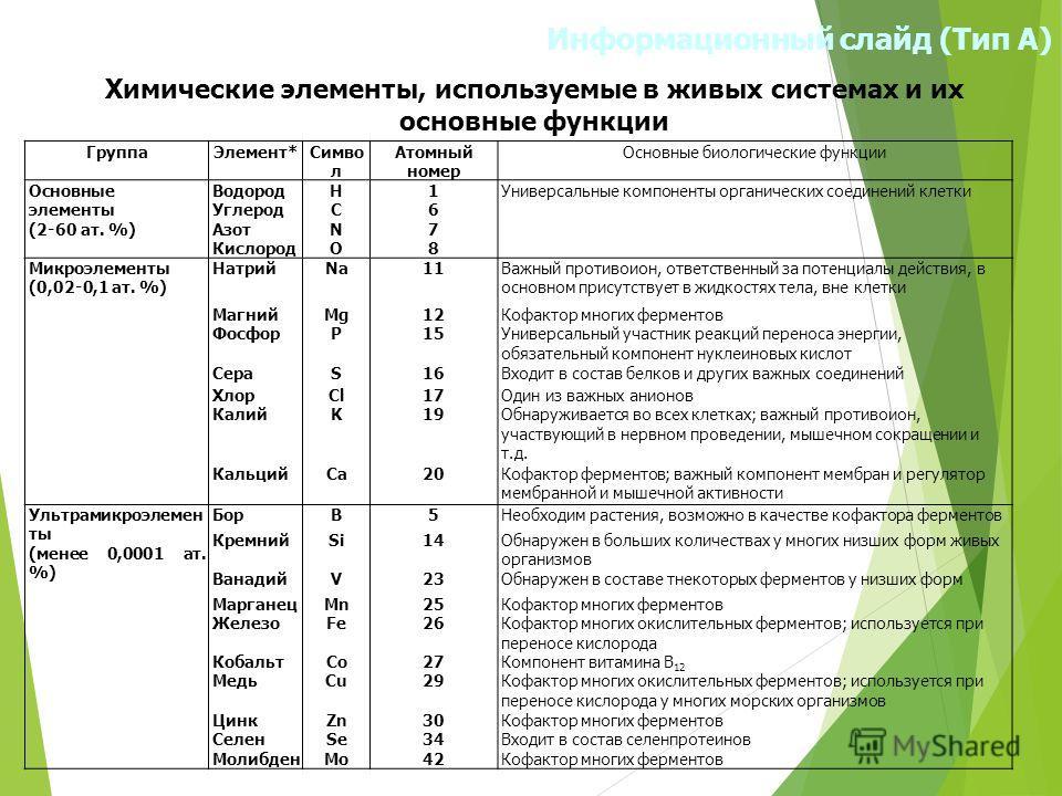 Информационный слайд (Тип А) Химические элементы, используемые в живых системах и их основные функции Группа Элемент*Симво л Атомный номер Основные биологические функции Основные элементы (2-60 ат. %) Водород Углерод Азот Кислород НСNОНСNО 16781678 У