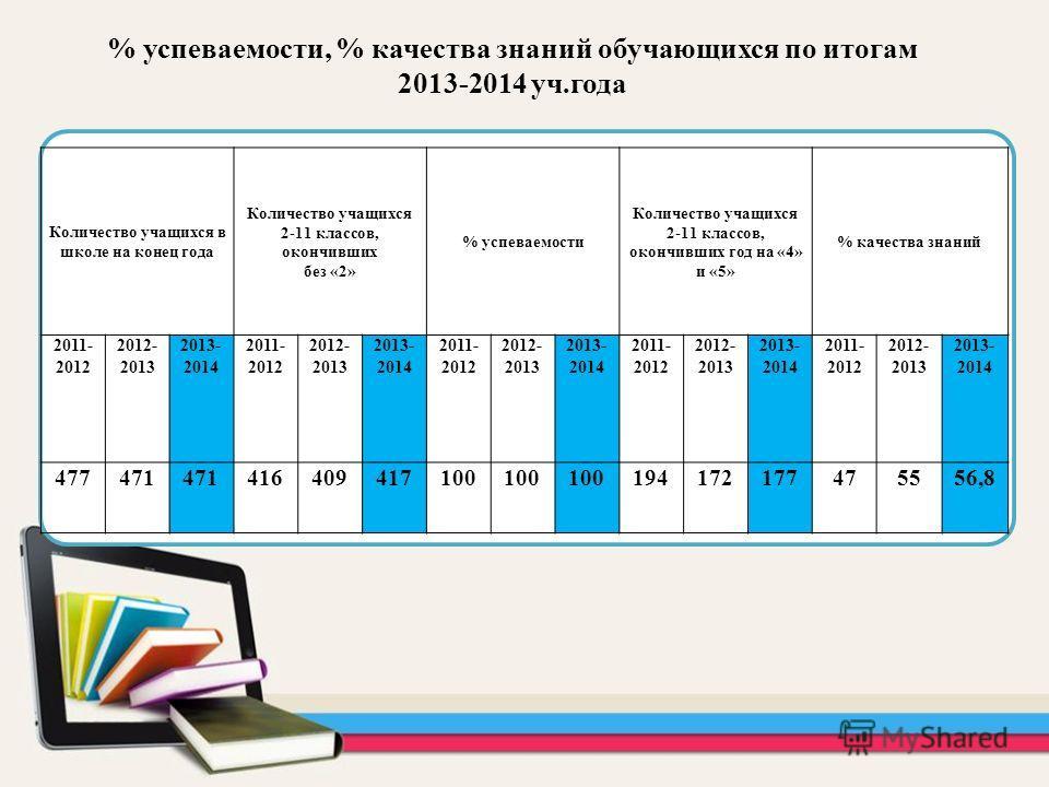 Количество учащихся в школе на конец года Количество учащихся 2-11 классов, окончивших без «2» % успеваемости Количество учащихся 2-11 классов, окончивших год на «4» и «5» % качества знаний 2011- 2012 2012- 2013 2013- 2014 2011- 2012 2012- 2013 2013-