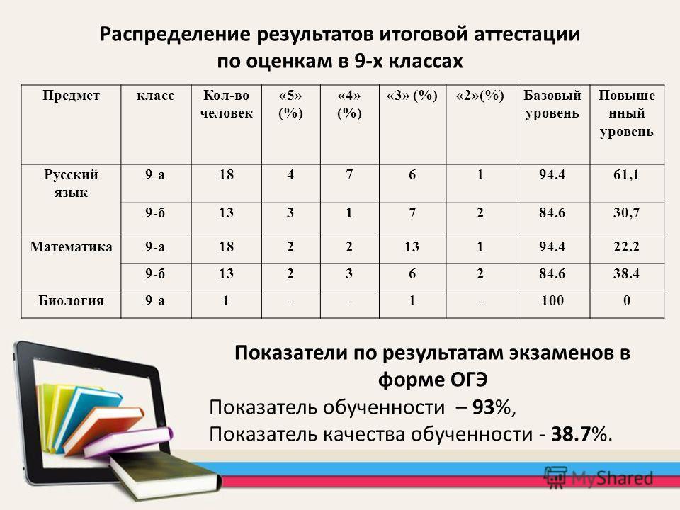 Предметкласс Кол-во человек «5» (%) «4» (%) «3» (%)«2»(%)Базовый уровень Повыше нный уровень Русский язык 9-а 18476194.461,1 9-б 13317284.630,7 Математика 9-а 182213194.422.2 9-б 13236284.638.4 Биология 9-а 1--1-1000 Распределение результатов итогово