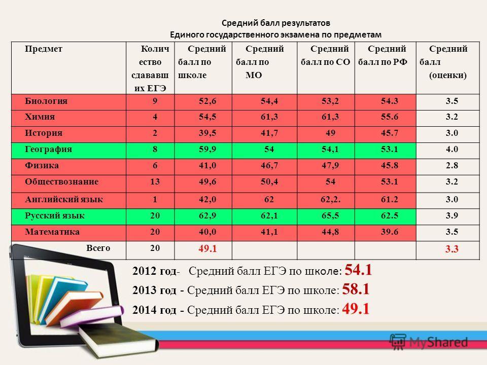 Средний балл результатов Единого государственного экзамена по предметам 2012 год - Средний балл ЕГЭ по ш коле: 54.1 2013 год - Средний балл ЕГЭ по школе: 58.1 2014 год - Средний балл ЕГЭ по школе: 49.1 Предмет Колич ество сдававший их ЕГЭ Средний бал