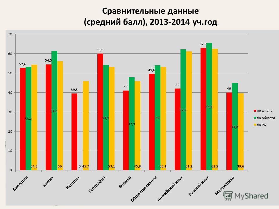 Сравнительные данные (средний балл), 2013-2014 уч.год