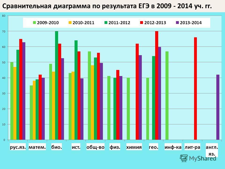 Сравнительная диаграмма по результата ЕГЭ в 2009 - 2014 уч. гг.