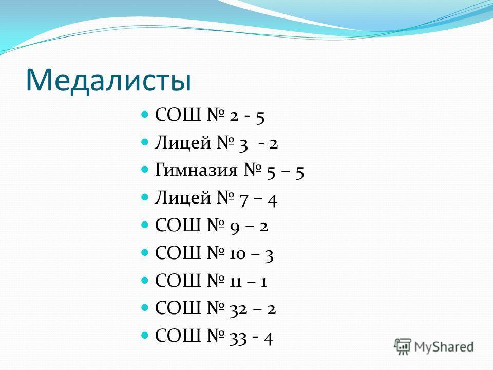 Медалисты СОШ 2 - 5 Лицей 3 - 2 Гимназия 5 – 5 Лицей 7 – 4 СОШ 9 – 2 СОШ 10 – 3 СОШ 11 – 1 СОШ 32 – 2 СОШ 33 - 4