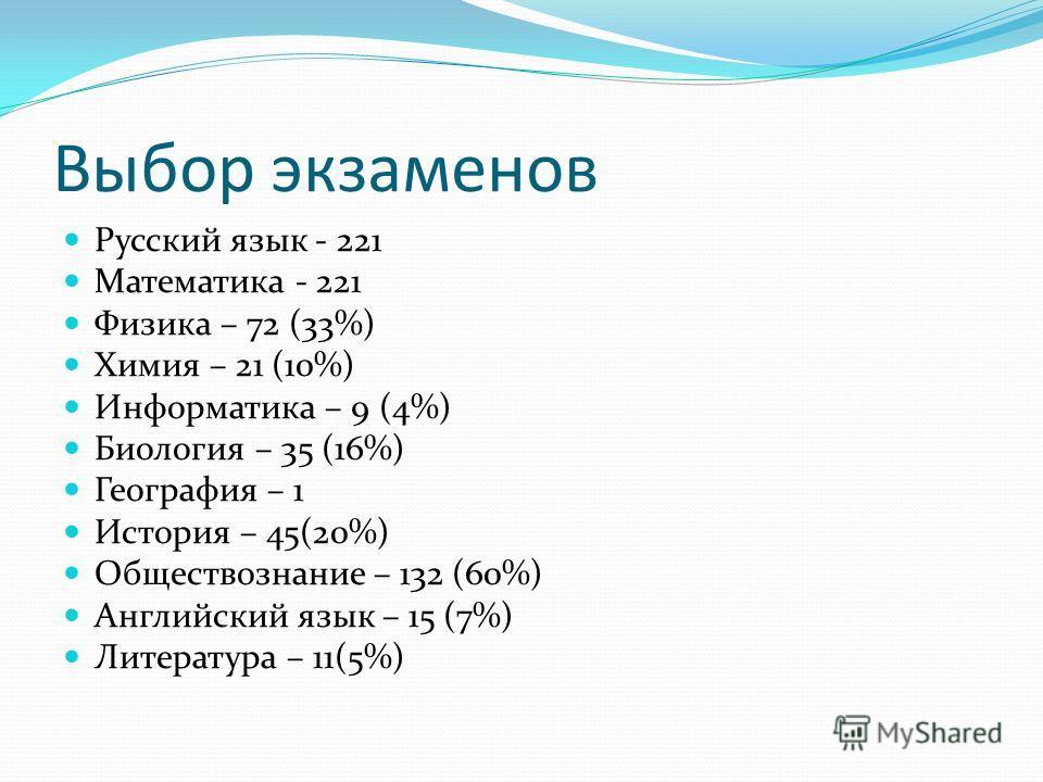 Выбор экзаменов Русский язык - 221 Математика - 221 Физика – 72 (33%) Химия – 21 (10%) Информатика – 9 (4%) Биология – 35 (16%) География – 1 История – 45(20%) Обществознание – 132 (60%) Английский язык – 15 (7%) Литература – 11(5%)