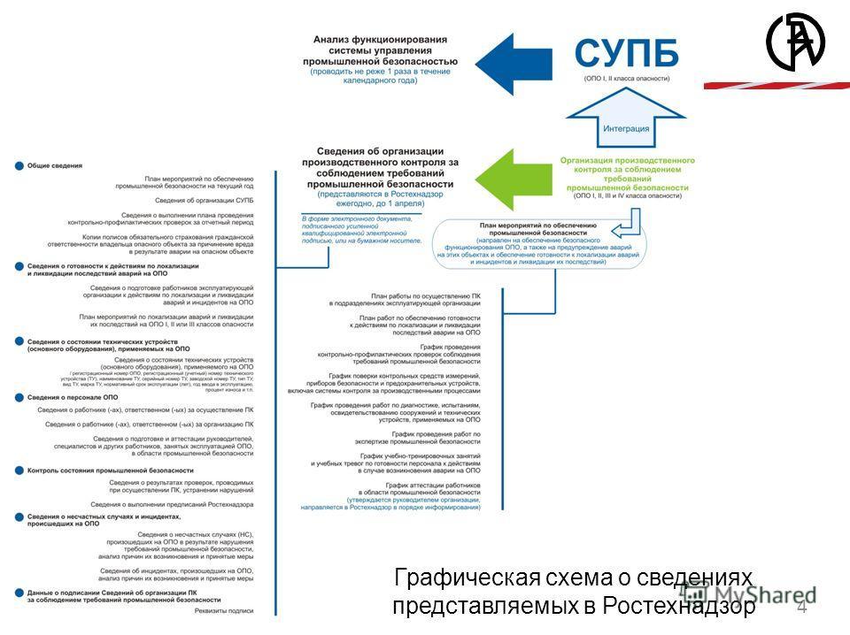 4 Графическая схема о сведениях представляемых в Ростехнадзор