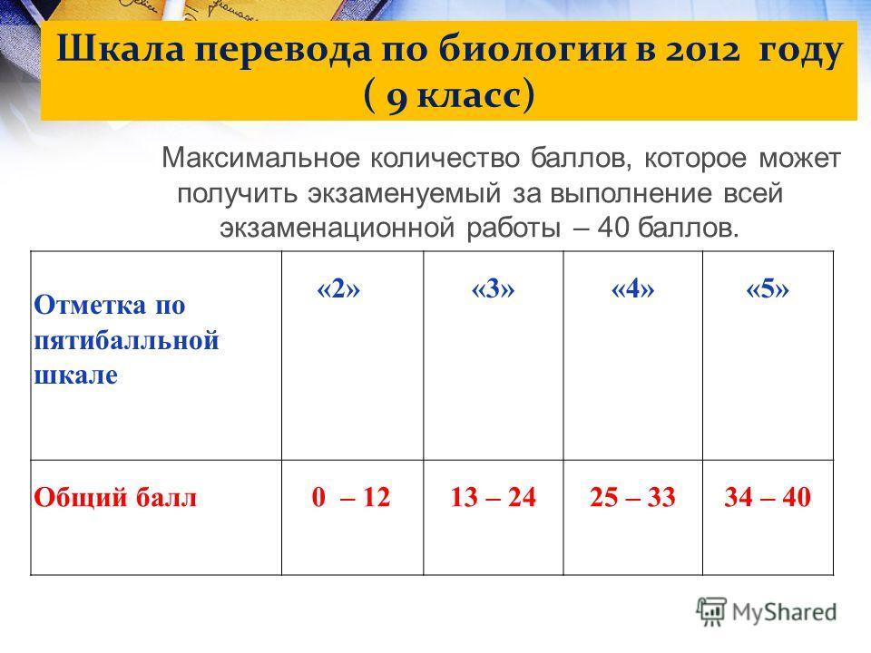 Шкала перевода по биологии в 2012 году ( 9 класс) Отметка по пятибалльной шкале «2»«3»«4»«5» Общий балл 0 – 1213 – 2425 – 33 34 – 40 Максимальное количество баллов, которое может получить экзаменуемый за выполнение всей экзаменационной работы – 40 ба