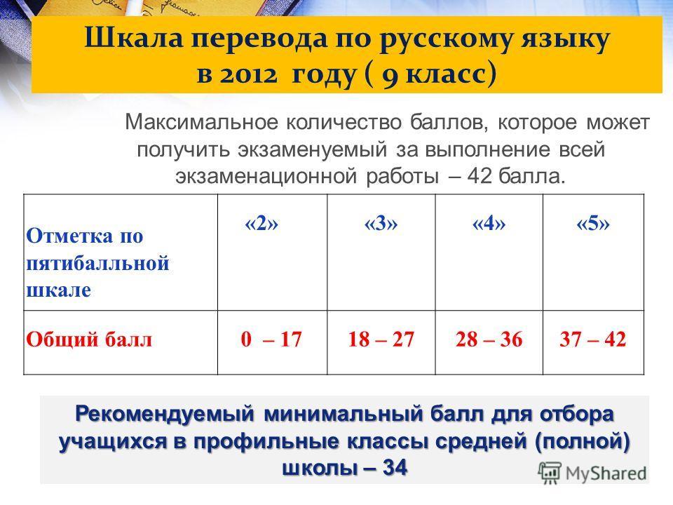 Шкала перевода по русскому языку в 2012 году ( 9 класс) Отметка по пятибалльной шкале «2»«3»«4»«5» Общий балл 0 – 1718 – 2728 – 36 37 – 42 Максимальное количество баллов, которое может получить экзаменуемый за выполнение всей экзаменационной работы –