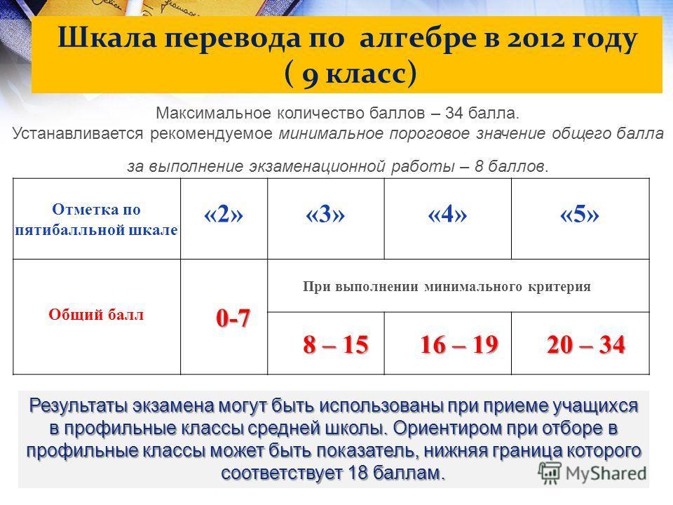 Шкала перевода по алгебре в 2012 году ( 9 класс) Максимальное количество баллов – 34 балла. Устанавливается рекомендуемое минимальное пороговое значение общего балла за выполнение экзаменационной работы – 8 баллов. Отметка по пятибалльной шкале «2»«3