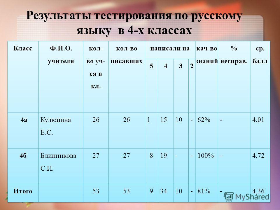 Результаты тестирования по русскому языку в 4-х классах