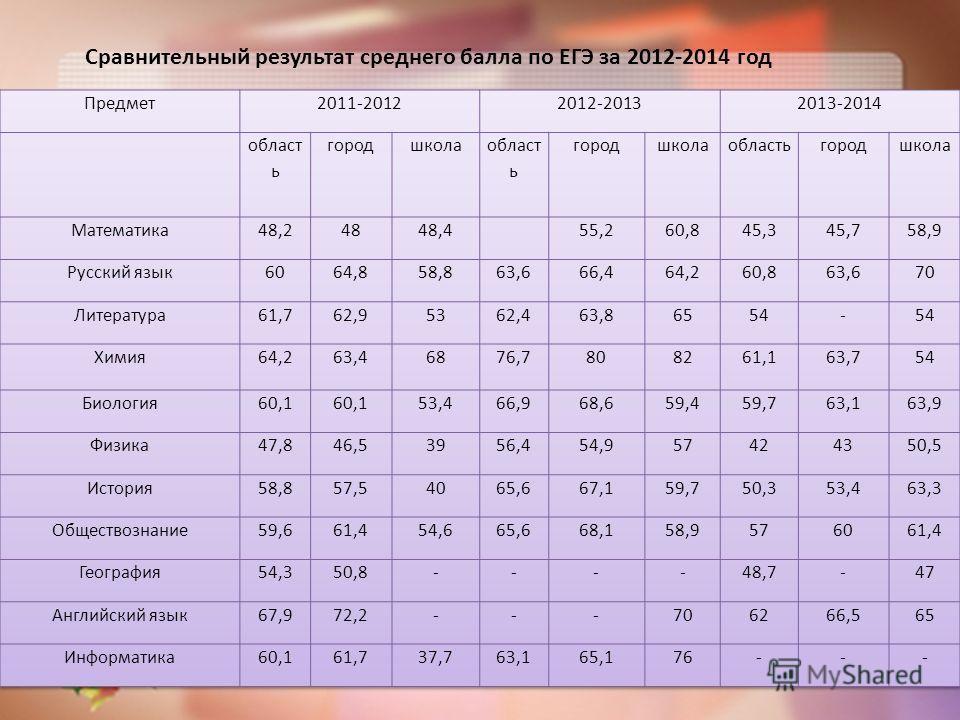 Сравнительный результат среднего балла по ЕГЭ за 2012-2014 год