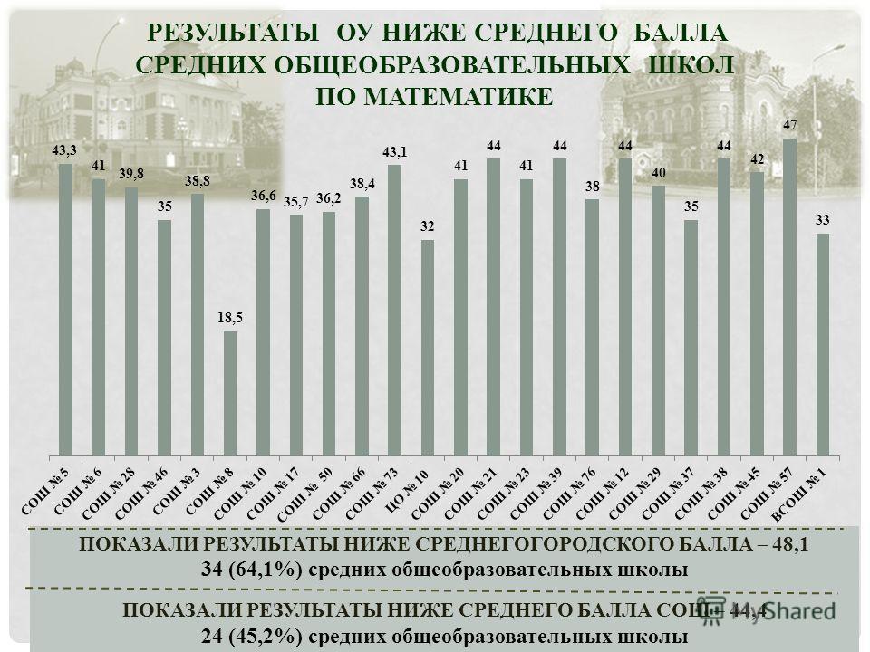 РЕЗУЛЬТАТЫ ОУ НИЖЕ СРЕДНЕГО БАЛЛА СРЕДНИХ ОБЩЕОБРАЗОВАТЕЛЬНЫХ ШКОЛ ПО МАТЕМАТИКЕ ПОКАЗАЛИ РЕЗУЛЬТАТЫ НИЖЕ СРЕДНЕГОГОРОДСКОГО БАЛЛА – 48,1 34 (64,1%) средних общеобразовательных школы ПОКАЗАЛИ РЕЗУЛЬТАТЫ НИЖЕ СРЕДНЕГО БАЛЛА СОШ – 44,4 24 (45,2%) средн