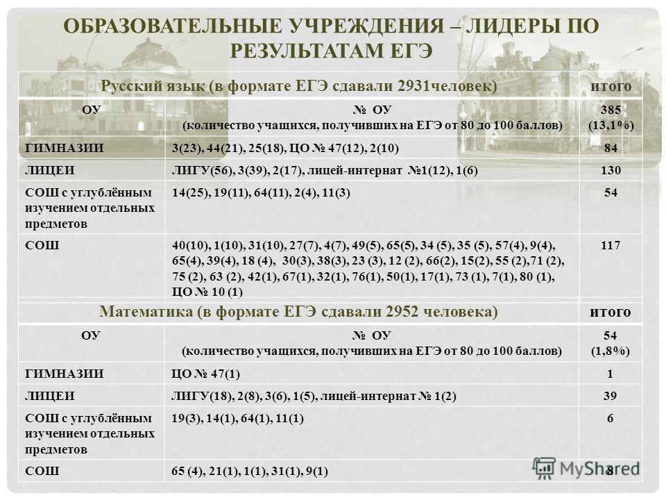 ОБРАЗОВАТЕЛЬНЫЕ УЧРЕЖДЕНИЯ – ЛИДЕРЫ ПО РЕЗУЛЬТАТАМ ЕГЭ Русский язык (в формате ЕГЭ сдавали 2931 человек)итого ОУ (количество учащихся, получивших на ЕГЭ от 80 до 100 баллов) 385 (13,1%) ГИМНАЗИИ3(23), 44(21), 25(18), ЦО 47(12), 2(10)84 ЛИЦЕИЛИГУ(56),