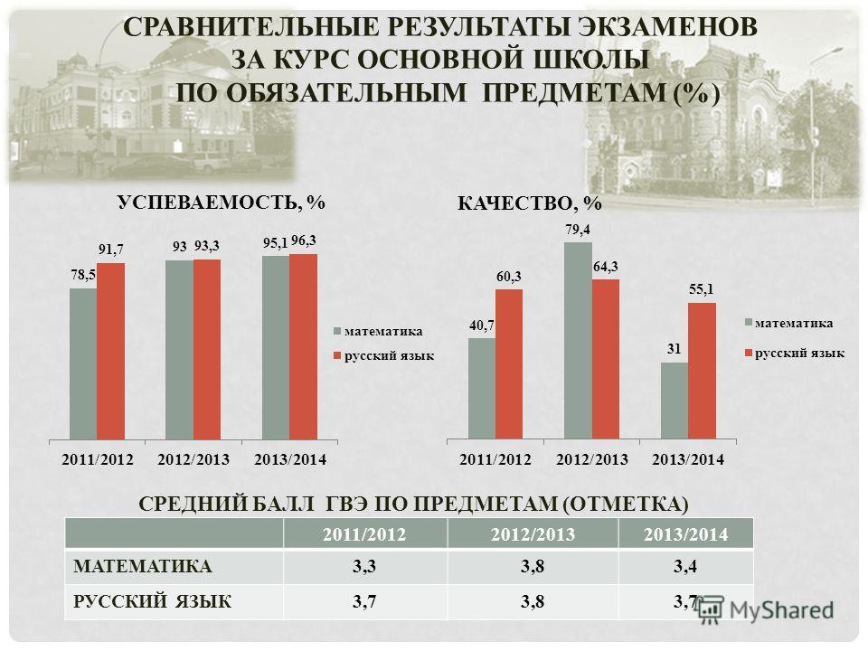 СРАВНИТЕЛЬНЫЕ РЕЗУЛЬТАТЫ ЭКЗАМЕНОВ ЗА КУРС ОСНОВНОЙ ШКОЛЫ ПО ОБЯЗАТЕЛЬНЫМ ПРЕДМЕТАМ (%) 2011/20122012/20132013/2014 МАТЕМАТИКА3,33,83,4 РУССКИЙ ЯЗЫК3,73,83,7 СРЕДНИЙ БАЛЛ ГВЭ ПО ПРЕДМЕТАМ (ОТМЕТКА)