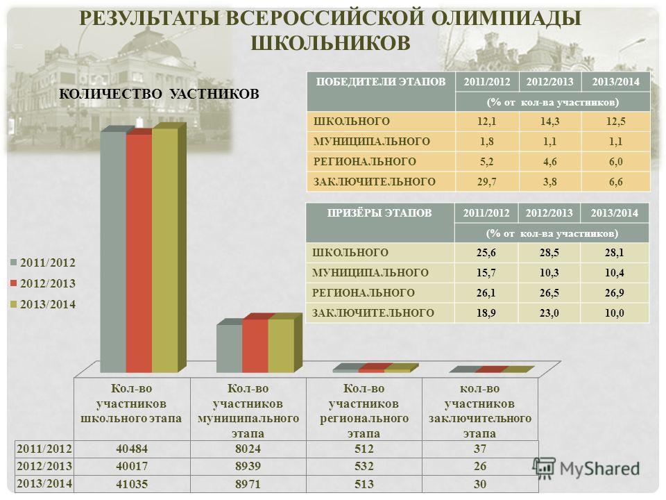 РЕЗУЛЬТАТЫ ВСЕРОССИЙСКОЙ ОЛИМПИАДЫ ШКОЛЬНИКОВ КОЛИЧЕСТВО УАСТНИКОВ ПОБЕДИТЕЛИ ЭТАПОВ2011/20122012/20132013/2014 (% от кол-ва участников) ШКОЛЬНОГО12,114,312,5 МУНИЦИПАЛЬНОГО1,81,1 РЕГИОНАЛЬНОГО5,24,66,0 ЗАКЛЮЧИТЕЛЬНОГО29,73,86,6 ПРИЗЁРЫ ЭТАПОВ2011/20