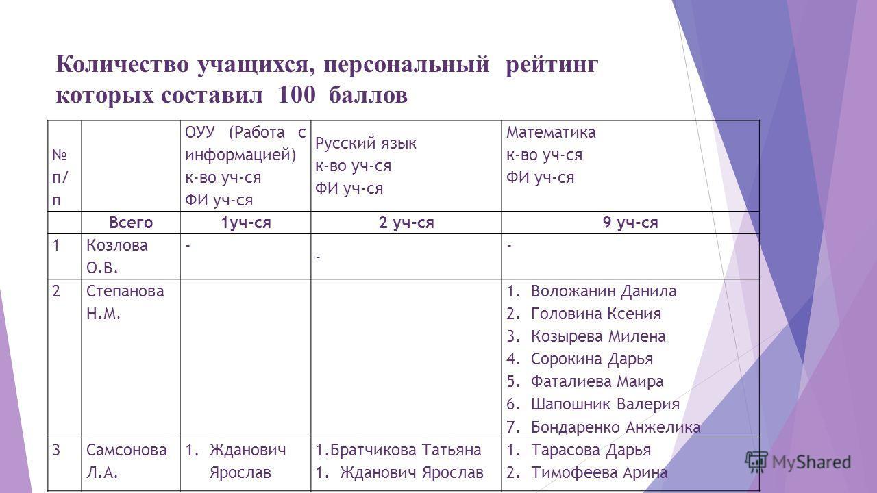 Количество учащихся, персональный рейтинг которых составил 100 баллов п/ п ОУУ (Работа с информацией) к-во уч-ся ФИ уч-ся Русский язык к-во уч-ся ФИ уч-ся Математика к-во уч-ся ФИ уч-ся Всего 1 уч-ся 2 уч-ся 9 уч-ся 1 Козлова О.В. - - - 2 Степанова Н