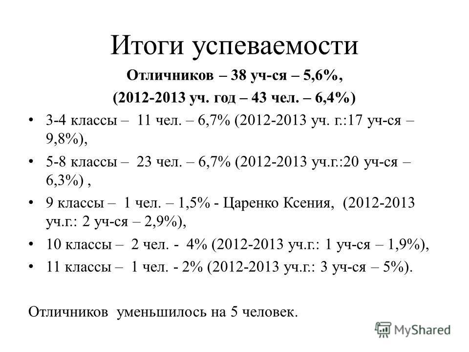 Итоги успеваемости Отличников – 38 уч-ся – 5,6%, (2012-2013 уч. год – 43 чел. – 6,4%) 3-4 классы – 11 чел. – 6,7% (2012-2013 уч. г.:17 уч-ся – 9,8%), 5-8 классы – 23 чел. – 6,7% (2012-2013 уч.г.:20 уч-ся – 6,3%), 9 классы – 1 чел. – 1,5% - Царенко Кс