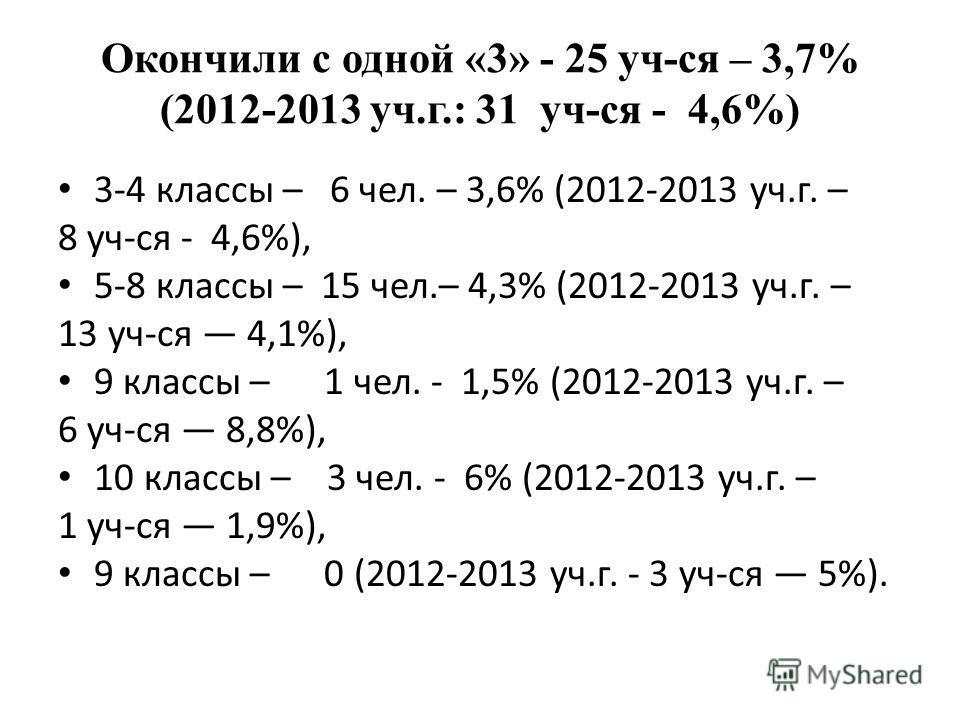 Окончили с одной «3» - 25 уч-ся – 3,7% (2012-2013 уч.г.: 31 уч-ся - 4,6%) 3-4 классы – 6 чел. – 3,6% (2012-2013 уч.г. – 8 уч-ся - 4,6%), 5-8 классы – 15 чел.– 4,3% (2012-2013 уч.г. – 13 уч-ся 4,1%), 9 классы – 1 чел. - 1,5% (2012-2013 уч.г. – 6 уч-ся