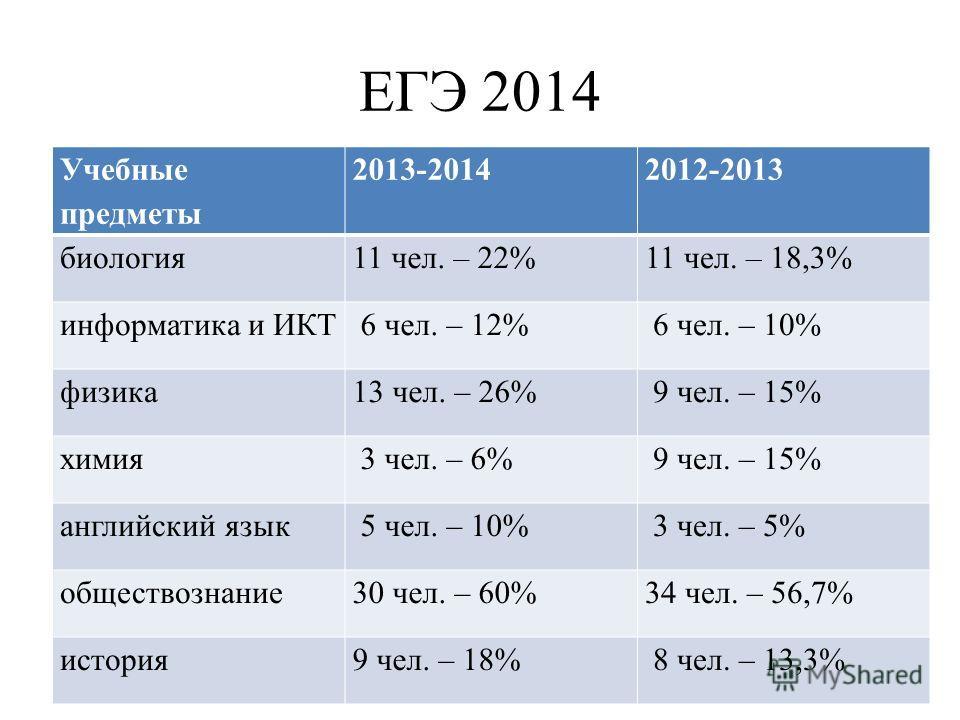 ЕГЭ 2014 Учебные предметы 2013-20142012-2013 биология 11 чел. – 22%11 чел. – 18,3% информатика и ИКТ 6 чел. – 12% 6 чел. – 10% физика 13 чел. – 26% 9 чел. – 15% химия 3 чел. – 6% 9 чел. – 15% английский язык 5 чел. – 10% 3 чел. – 5% обществознание 30