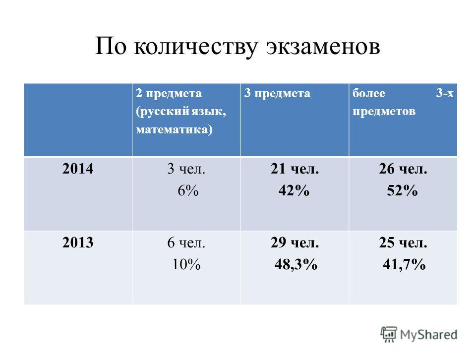 По количеству экзаменов 2 предмета (русский язык, математика) 3 предмета более 3-х предметов 2014 3 чел. 6% 21 чел. 42% 26 чел. 52% 20136 чел. 10% 29 чел. 48,3% 25 чел. 41,7%