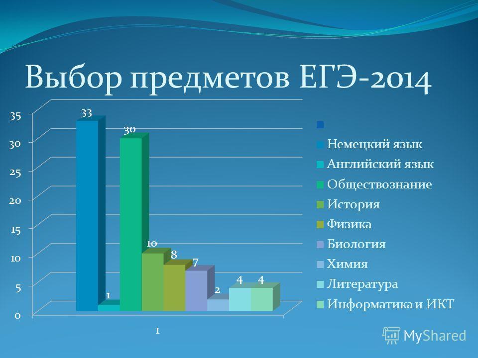 Выбор предметов ЕГЭ-2014