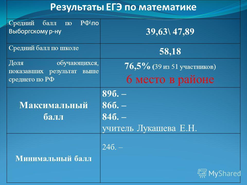 Результаты ЕГЭ по математике Средний балл по РФ\ по Выборгскому р-ну 39,63\ 47,89 Средний балл по школе 58,18 Доля обучающихся, показавшик результат выше среднего по РФ 76,5% (39 из 51 участников) 6 место в районе Максимальный балл 89 б. – 86 б. – 84