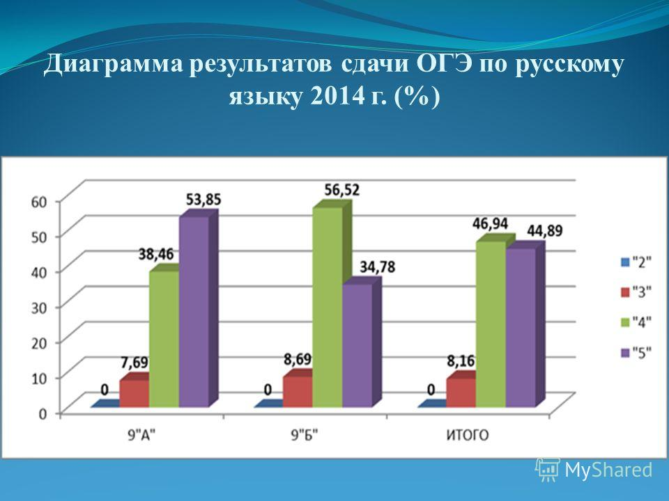 Диаграмма результатов сдачи ОГЭ по русскому языку 2014 г. (%)