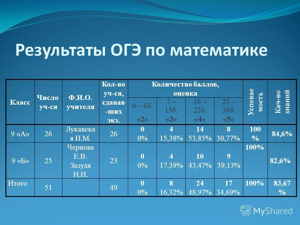 Результаты ОГЭ по математике Класс Число уч-ся Ф.И.О. учителя Кол-во уч-ся, сдавав -шик экз. Количество баллов, оценка Успевае мость Кач-во знаний 0 – 6 б. 7 – 15 б. 16 – 22 б. 23 – 38 б. «2»«3»«4»«5» 9 «А»26 Лукавска я Н.М. 26 0 0% 4 15,38% 14 53,85