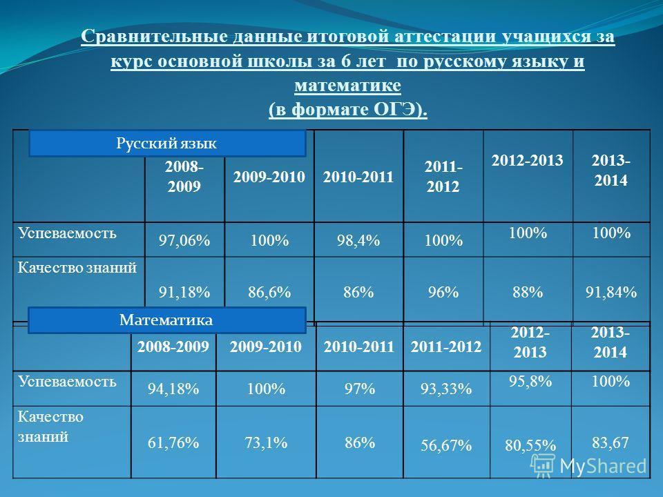 Сравнительные данные итоговой аттестации учащихся за курс основной школы за 6 лет по русскому языку и математике (в формате ОГЭ). 2008- 2009 2009-20102010-2011 2011- 2012 2012-20132013- 2014 Успеваемость 97,06%100%98,4%100% Качество знаний 91,18%86,6