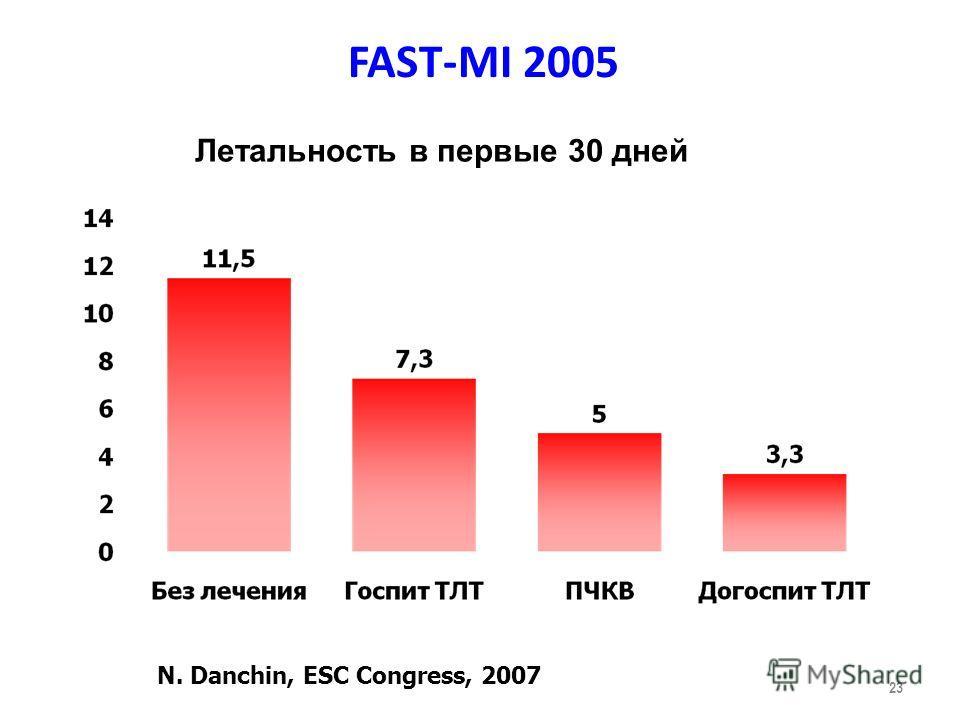 FAST-MI 2005 23 N. Danchin, ESC Congress, 2007 Летальность в первые 30 дней
