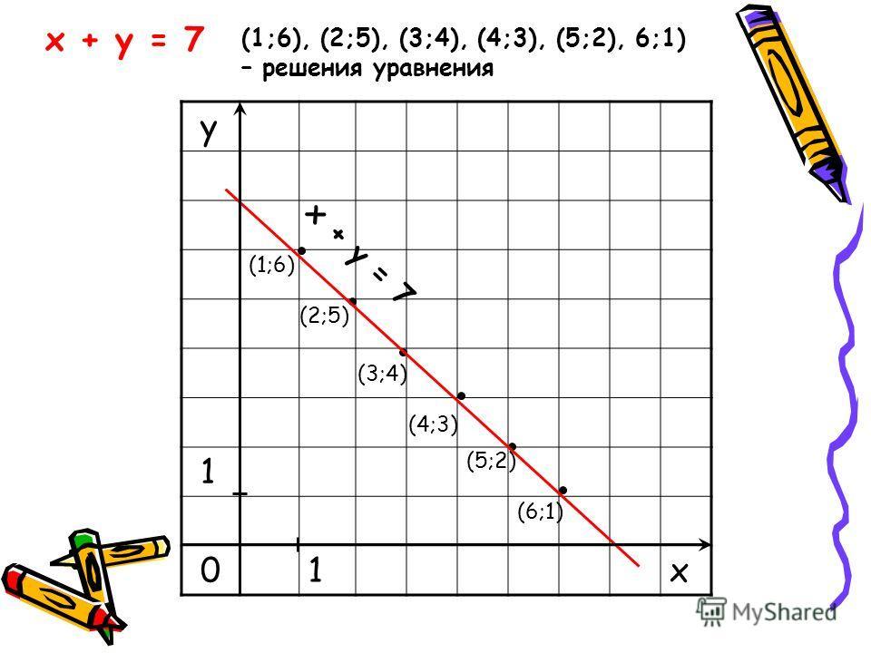 Диофант Александрийский. Древнегреческий математик. Полагают, что он жил в 3 веке нашей эры. «Арифметика» Диофанта состоит из 13 книг. В сохранившихся 6 книгах Диофанта содержится 189 задач с решениями. В пяти книгах содержатся методы решения неопред
