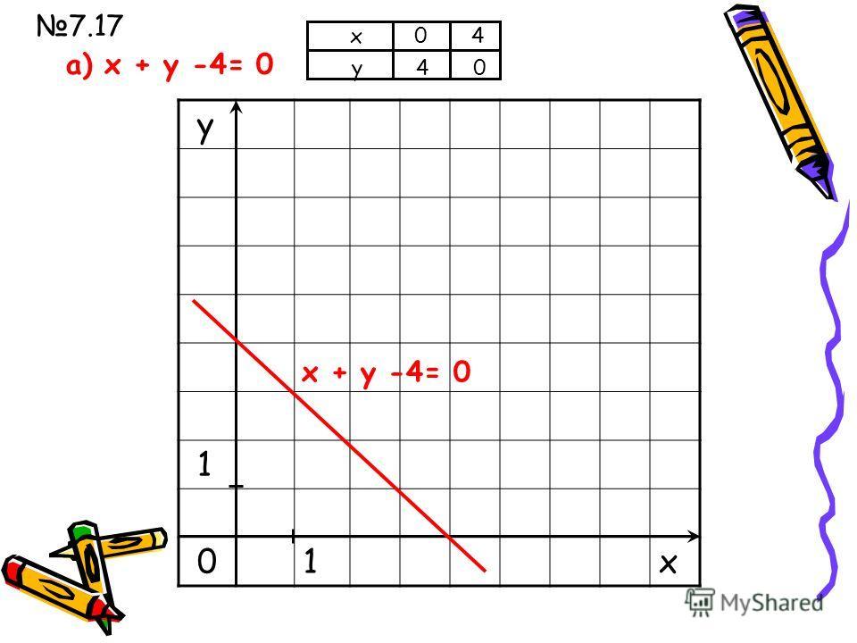 Проверка д/з: 7.10 (а,б) Выполнить: 7.12 (а,б) 7.17 (а,б) а) 3 х+2 у-6=0 3·0+2 у-6=0, 2 у=6, у=3 б) 5 х-7 у-14=0 5·0-7 у-14=0, -7 у=14, у=-2. а) 6 х+12 у-42=0 6 х+12·0-42=0, 6 х=42, х=7 б)17 х-5 у+85=0 17 х-5·0+85=0, 17 х=-85, х=-5 Построить график у