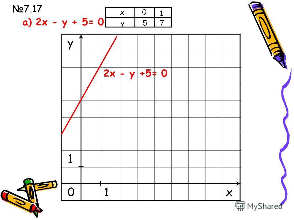у 1 01 х а) х + у -4= 0 х у 0 4 4 0 х + у -4= 0 7.17