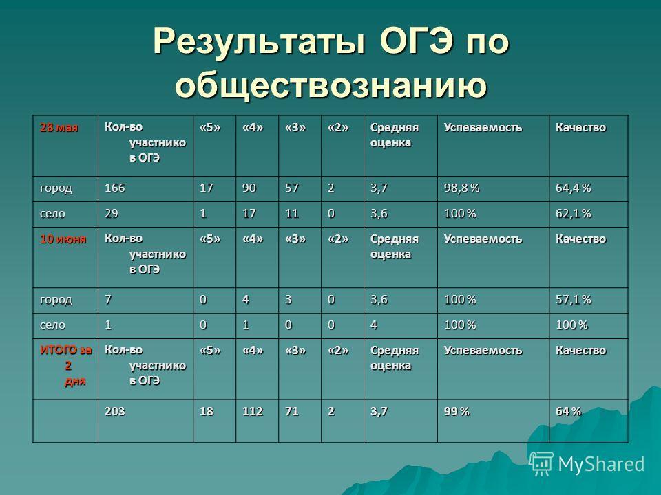 Результаты ОГЭ по обществознаниею 28 мая Кол-во участниковв ОГЭ «5»«4»«3»«2»Средняяоценка Успеваемость Качество город 16617905723,7 98,8 % 64,4 % село 291171103,6 100 % 62,1 % 10 июня Кол-во участниковв ОГЭ «5»«4»«3»«2»Средняяоценка Успеваемость Каче