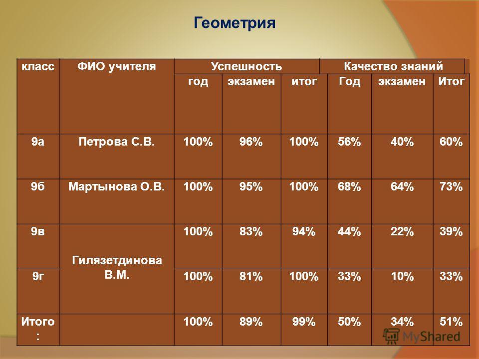классФИО учителя Успешность Качество знаний годэкзаменитог Годэкзамен Итог 9 а Петрова С.В.100%96%100%56%40%60% 9 б Мартынова О.В.100%95%100%68%64%73% 9 в Гилязетдинова В.М. 100%83%94%44%22%39% 9 г 100%81%100%33%10%33% Итого : 100%89%99%50%34%51% Гео