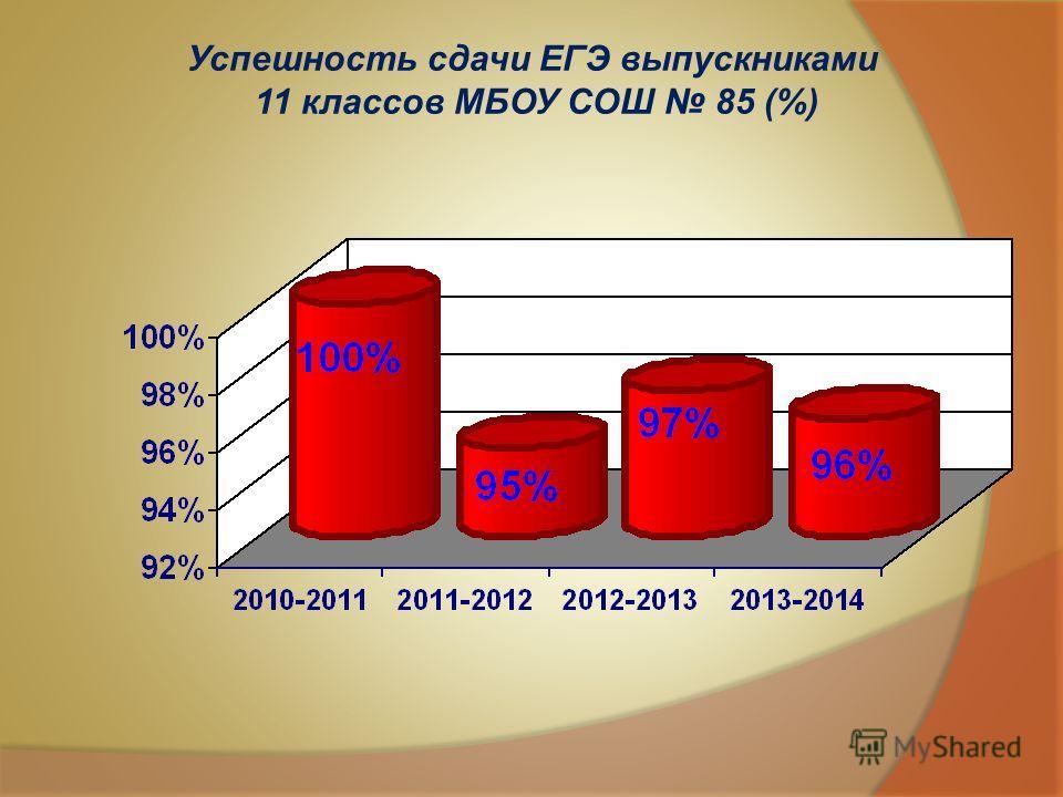 Успешность сдачи ЕГЭ выпускниками 11 классов МБОУ СОШ 85 (%)