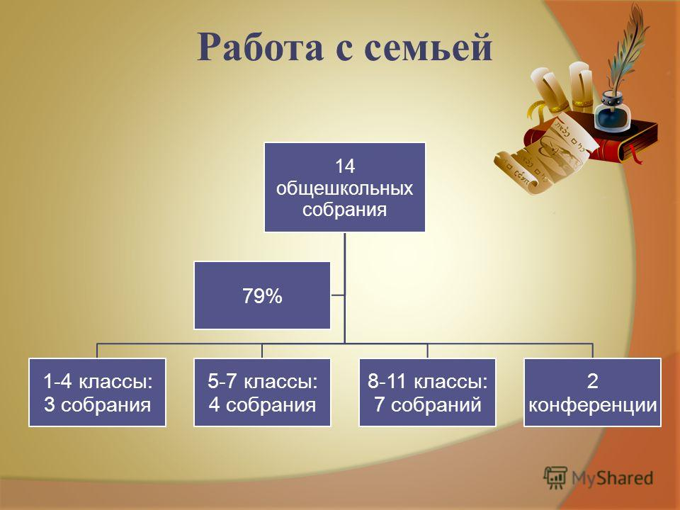 Работа с семьей 14 общешкольных собрания 1-4 классы: 3 собрания 5-7 классы: 4 собрания 8-11 классы: 7 собраний 2 конференции 79%