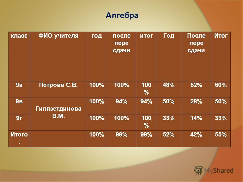 классФИО учителя год после пере сдачи итог ГодПосле пере сдачи Итог 9 а Петрова С.В.100% 48%52%60% 9 в Гилязетдинова В.М. 100%94% 50%28%50% 9 г 100% 33%14%33% Итого : 100%99% 52%42%55% Алгебра