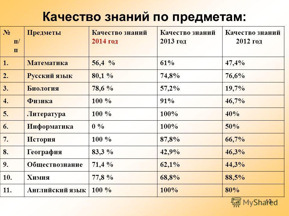 13 Качество знаний по предметам: п/ п Предметы Качество знаний 2014 год Качество знаний 2013 год Качество знаний 2012 год 1.Математика 56,4 %61%47,4% 2. Русский язык 80,1 %74,8%76,6% 3.Биология 78,6 %57,2%19,7% 4.Физика 100 %91%46,7% 5.Литература 100