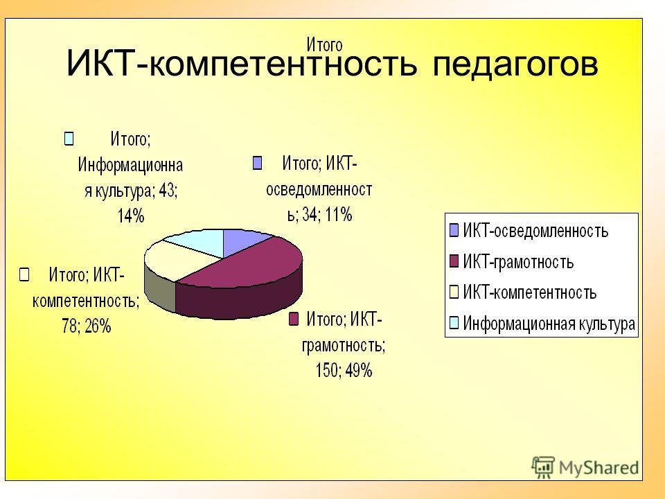 26 ИКТ-компетентность педагогов