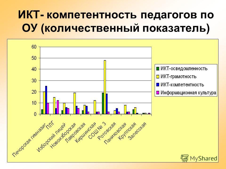 27 ИКТ- компетентность педагогов по ОУ (количественный показатель)